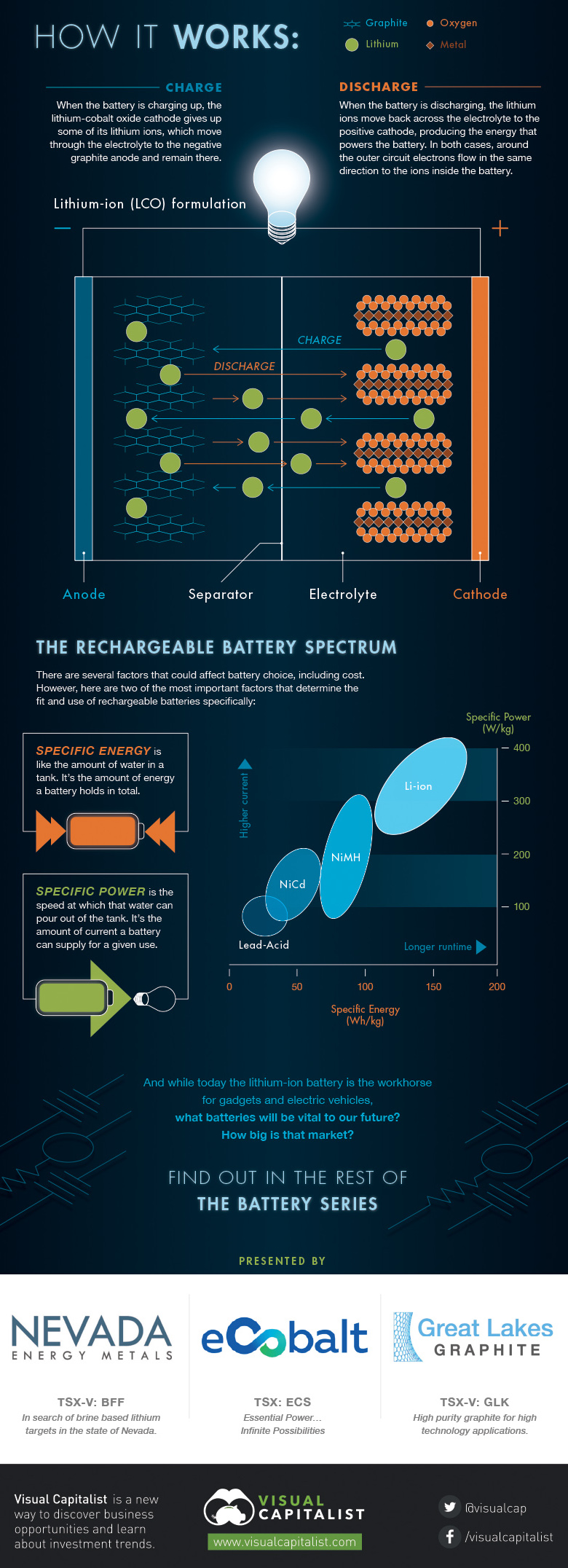 battery technology